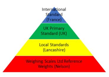 Weight standards